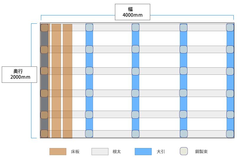 例えば2×4メートルの一般的なウッドデッキを作る場合