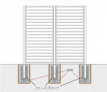 フェンスの基礎部分